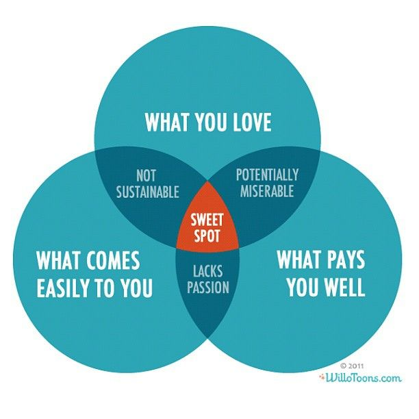 The Sweet Spot     by WilloToons, via Flickr