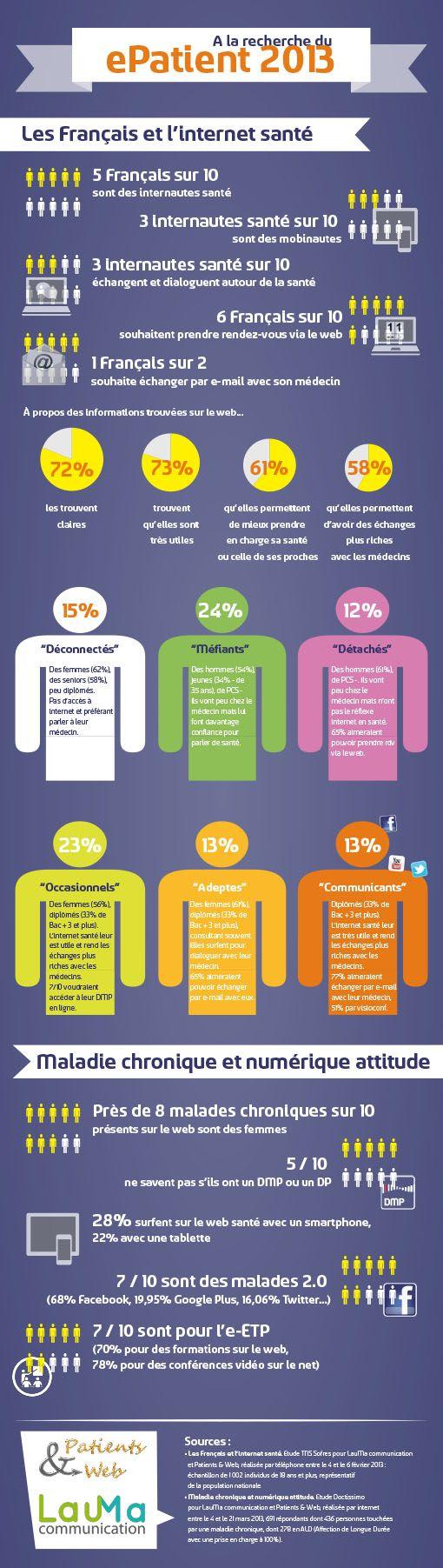 Infographie : A la recherche du ePatient