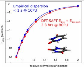 Computational Chemistry Highlights: Empirical D3 dispersion as a replacement for ab initio dispersion terms in density functional theory-based symmetry-adapted perturbation theory