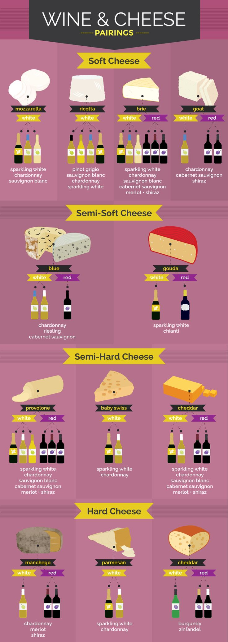 Want to be a food connoisseur of the world? Cheese and wine knowledge can take you pretty far. Just use this handy infographics to make a pairing that gets noticed. Parlez-vous fromage? From ooey, gooey, melted deliciousness to hard and salty yumminess, what's not to love about cheese? From mac and cheese to fondue, each…#wine #cheese #Pairings