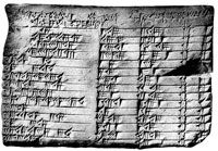 The Most Famous Document of Babylonian Mathematics: Plimpton 322.    Plimpton 322 reveals that the Babylonians discovered a method of finding Pythagorean triples, that is, sets of three whole numbers such that the square of one of them is the sum of the squares of the other two.