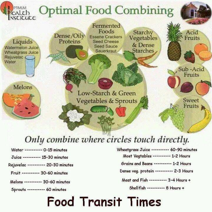 Optimal Food Combining Chart