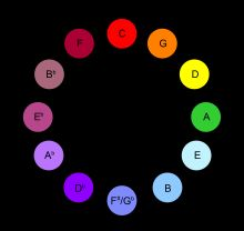 Scriabin had synesthesia, seeing color with specific pitches. Pretty cool.