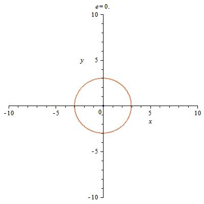 Ellipses and hyperbolas