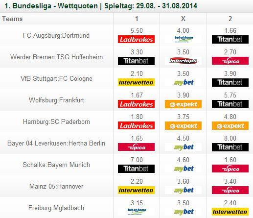 Wettquoten Fussball Bundesliga