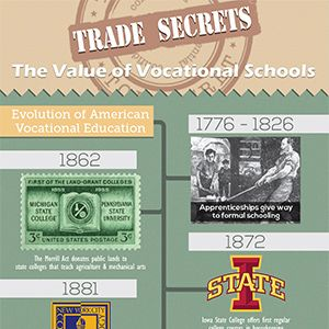 Trade Secrets: The Best Vocational Schools