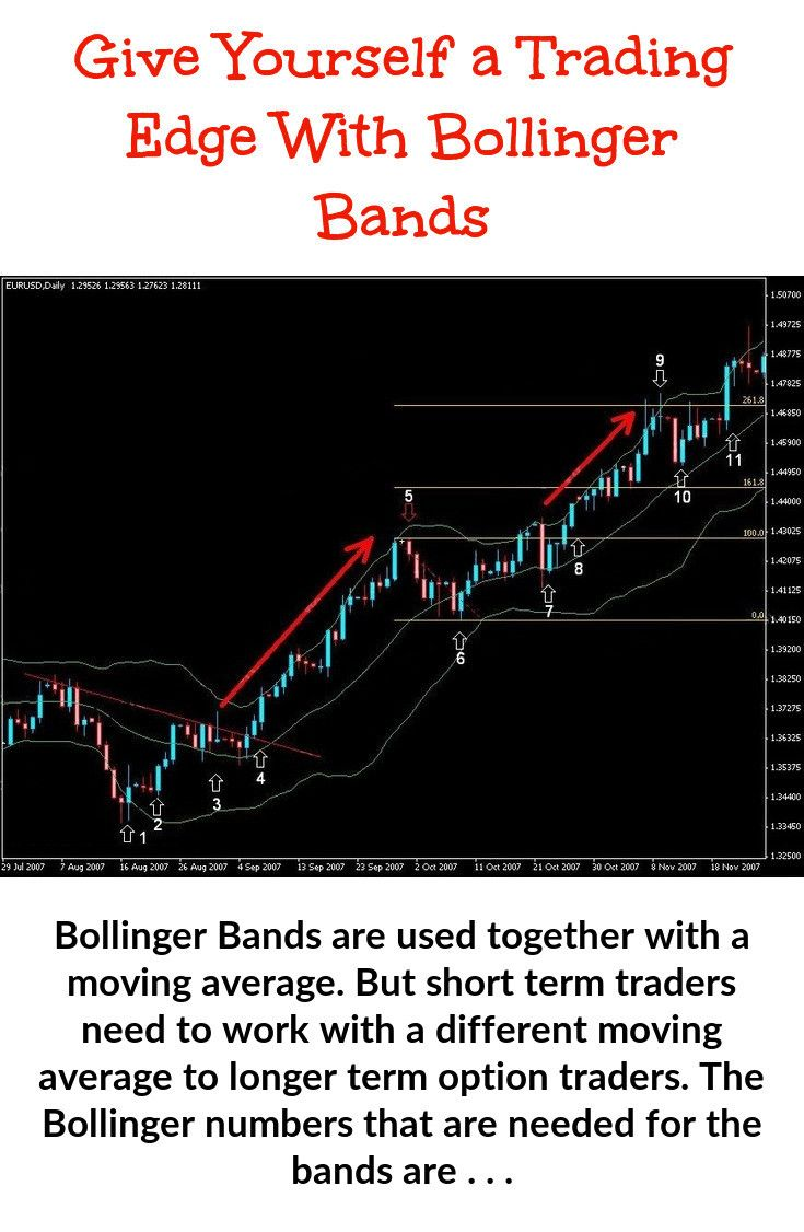 Bollinger Band Trading Implied Volatility Trading Technical