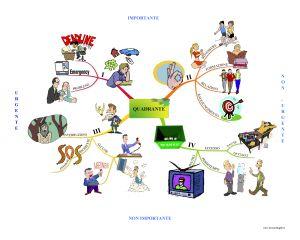 Mappe Mentali: Matrice di Covey