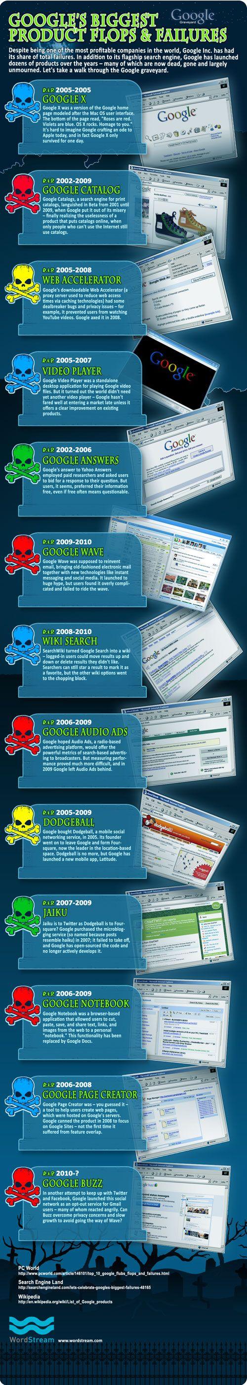 Google Flops & Failures - The Failed Google GraveyardGoogle Failure, Google Biggest, Biggest Flops, Google Flops, Social Media, Google Graveyards, Google'S Biggest, Socialmedia, Infographic