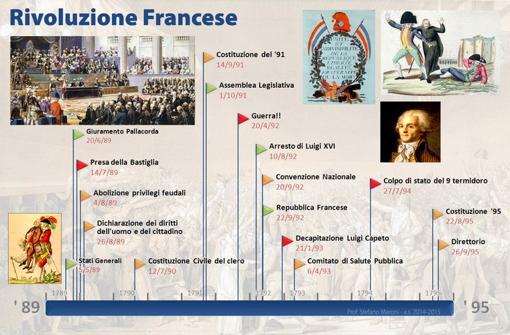 linea del tempo della rivoluzione francese