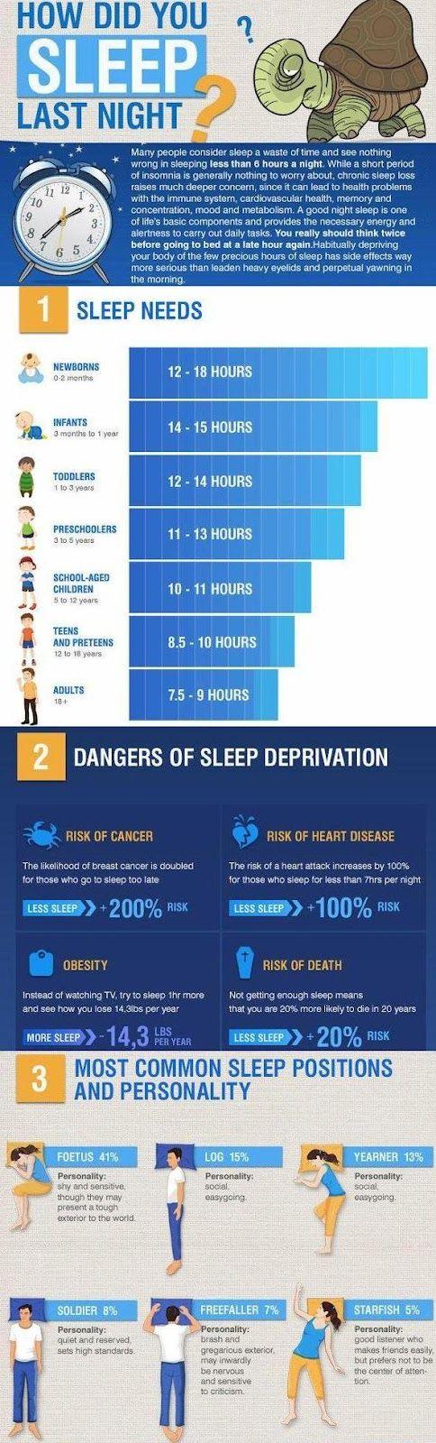 How did you #sleep last night #infographic