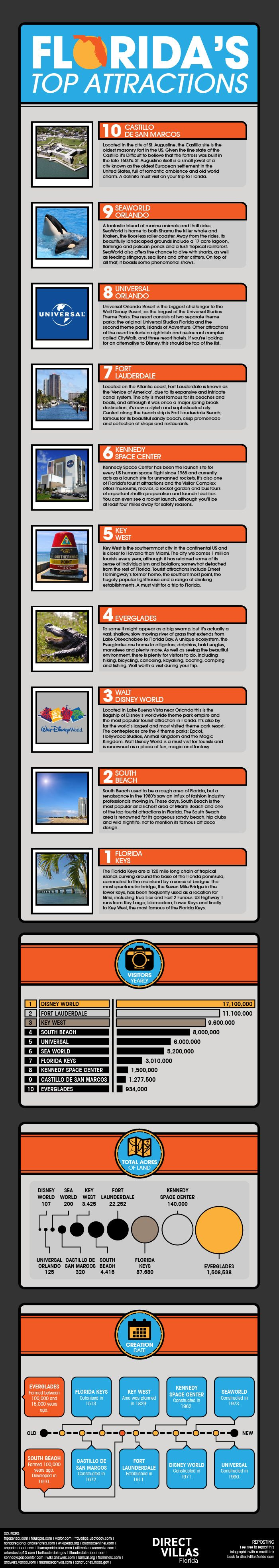 awesome infographic about Florida