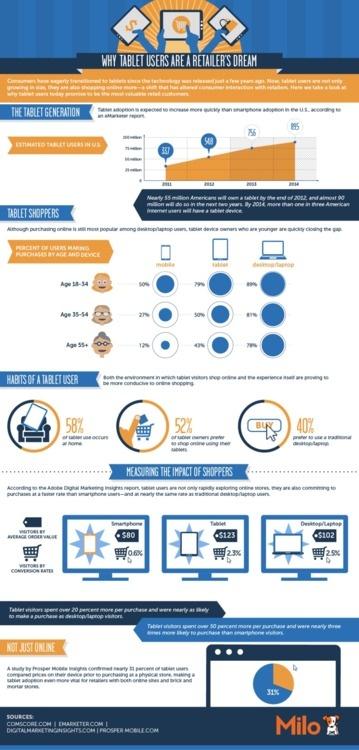 Via Mashable   Os tablets alteraram a experiência de compra online. Os usuários de tablet preferem usar os aparelhos em casa, sendo considerado um ambiente mais propenso a compra