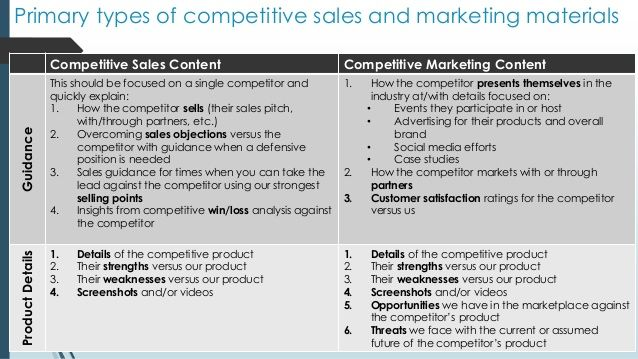Primary types of competitive sales and marketing materials                  Competitive Sales Content                     ...