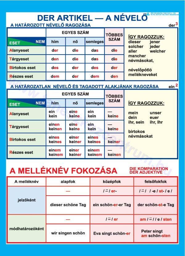 KATI szórend, azaz német mellékmondati szórend