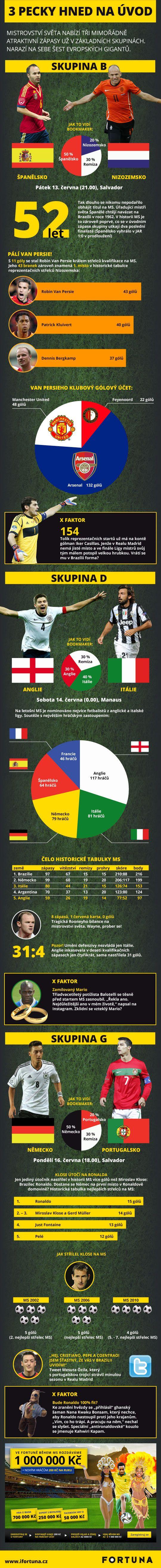 Infografika MS ve fotbale 2014 Tři lahůdkové zápasy hned na začátek
