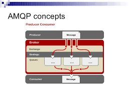 AMQP Market Size, Trends & Analysis – Forecasts To 2025