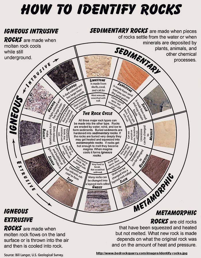 I need this. I still can't identify rocks. :-( Good for reference.  #infographic #science #homeschooling