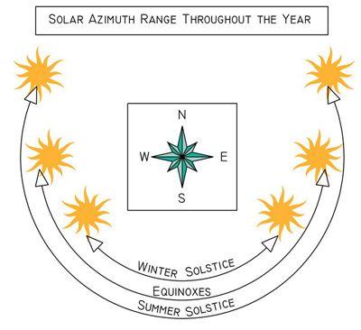 how to draw sunpath on site plan