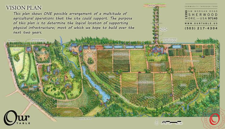 17 best images about homestead layout on pinterest site for Plan permaculture