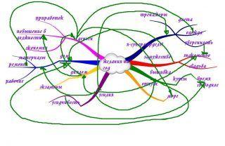 Ментальная карта — научный подход к исполнению желаний!