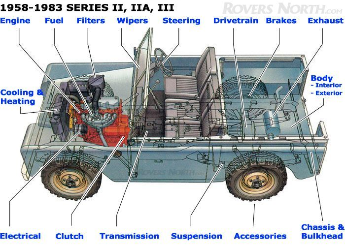 original paint colour for land rover series 3 petrol engine - Google Search