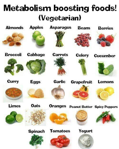 The Belly Fat Blog: Infographic: Metabolism Boosting Foods ...