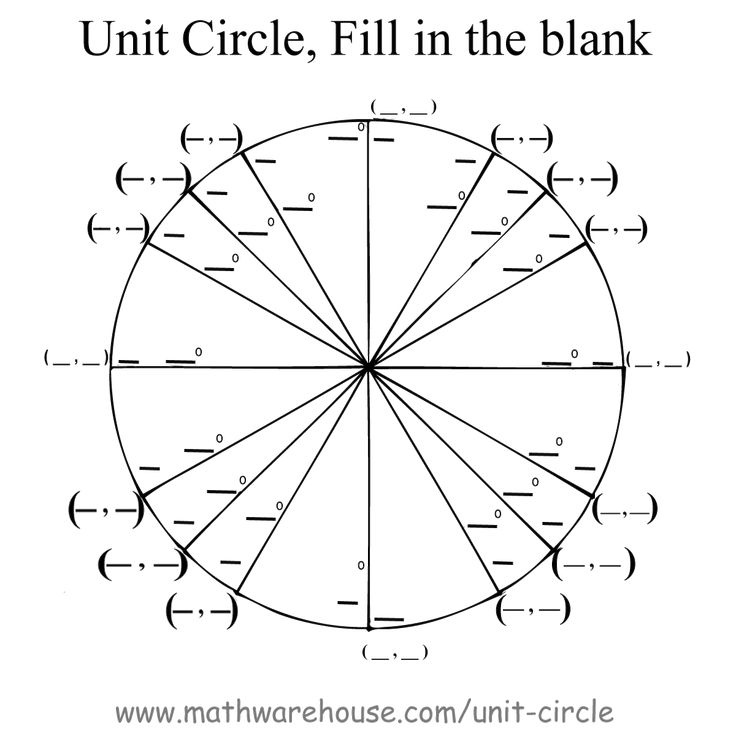 Graph and Formula for the Unit Circle as a function of