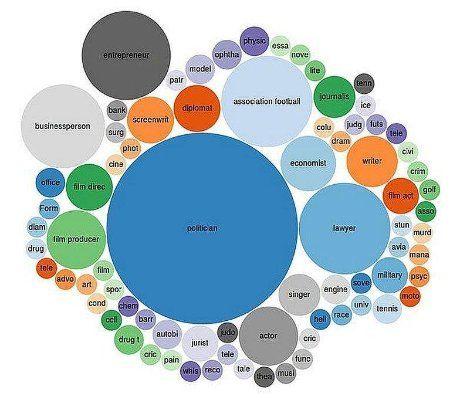 50 best process visualization images on Pinterest Maps, A paris - bubble chart