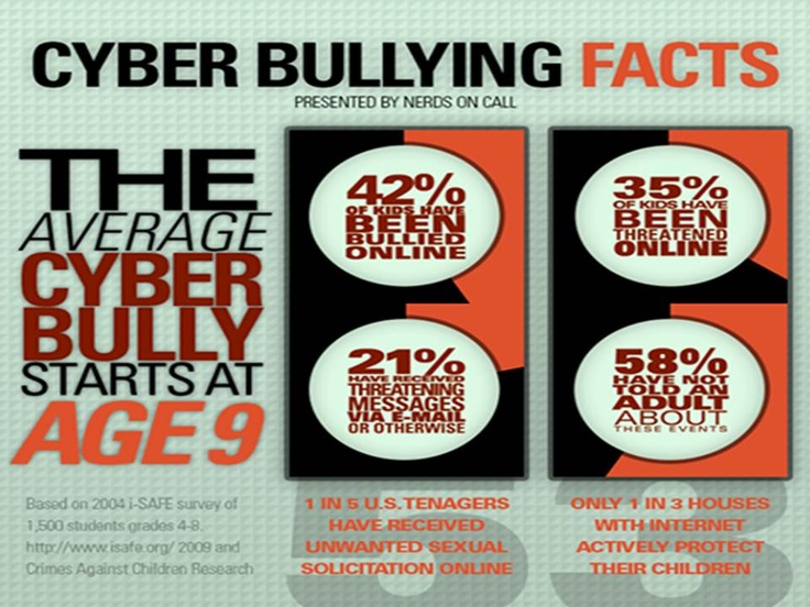 Important facts about cyberbullying