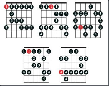 These are the full five scales for blues guitar. With these five scales you can cover the fret board back and forth. Play with the scales, y...