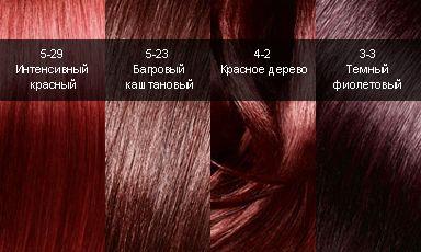 Красные оттенки палитры красок для волос Syoss