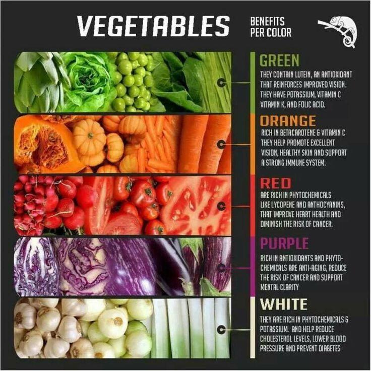 Vegetables by colour...