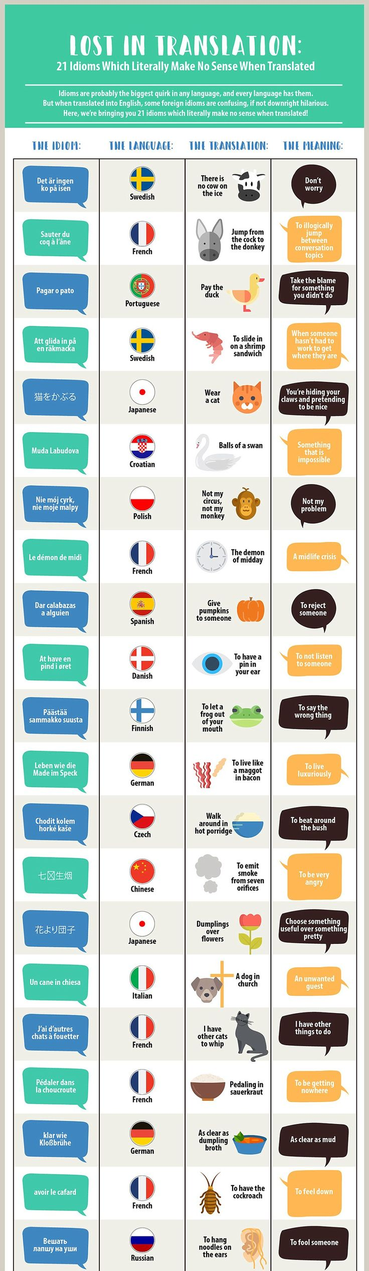 Amusing infographic reveals how foreign idioms translate into English #dailymail