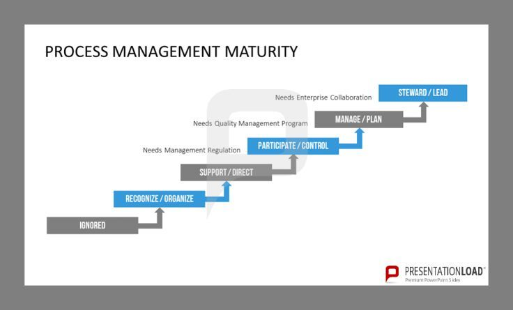 This template shows the maturity of Process Management beginning at ignored till steward / lead. http://www.presentationload.com/process-management.html