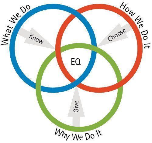 I'm just trying to be honest by Josh Freedman …. Use EQ to create integrit…