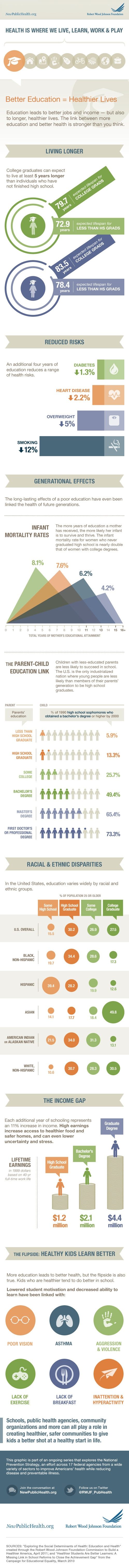 Better Education=Healthier Lives: Johnson Foundation, Healthier Living, Healthcare Infographic, Better Life, Education Infographic, Education Healthy Living, Better Education Healthy, Health Education, Public Health