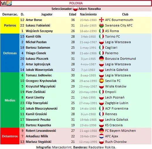 Lista Polonia definitiva