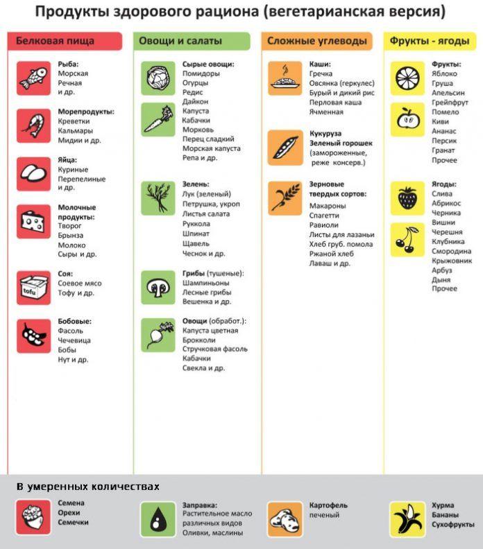 Вегетарианская диета список продуктов