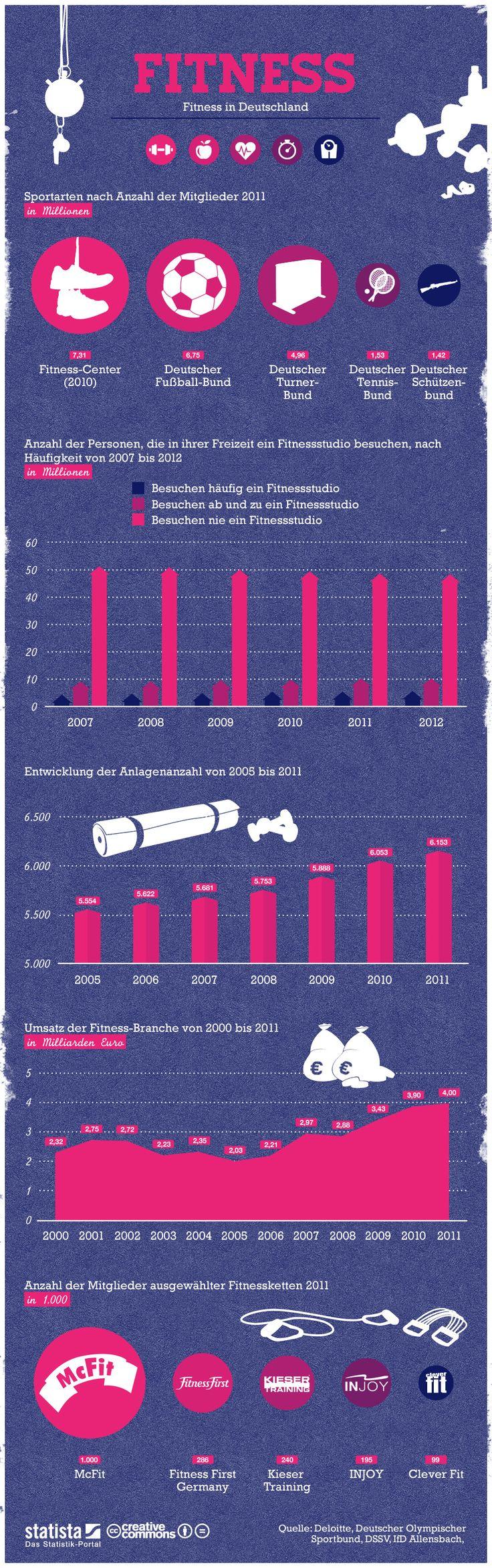 Infografik: Fitness  Daten zum Thema Fitness in Deutschland. #statista #infografik