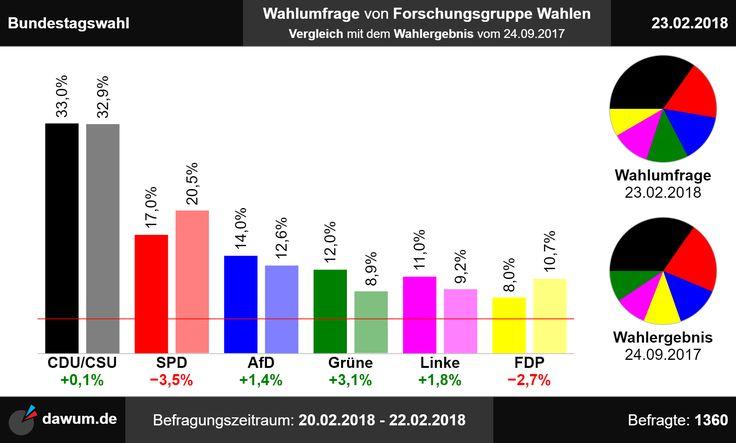 #Vergleich mit #Wahlergebnis: #Wahlumfrage #Bundestagswahl #Forschungsgruppe Wahlen (23.02.18)   https://dawum.de/Bundestag/Forschungsgruppe_Wahlen/2018-02-23/ | #Sonntagsfrage #Bundestag #btw
