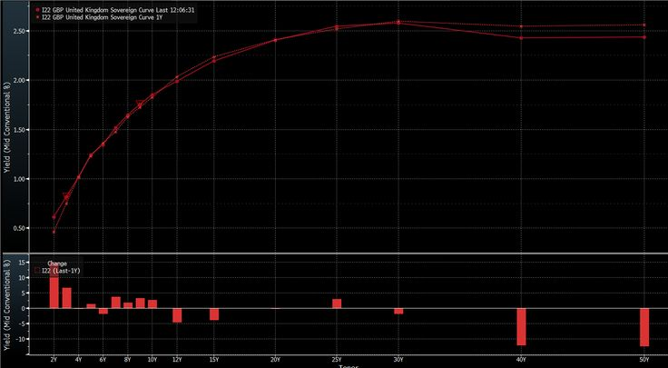 U.K. Bonds Unstirred by Volatile 2015 as Yield Curve Holds Firm.