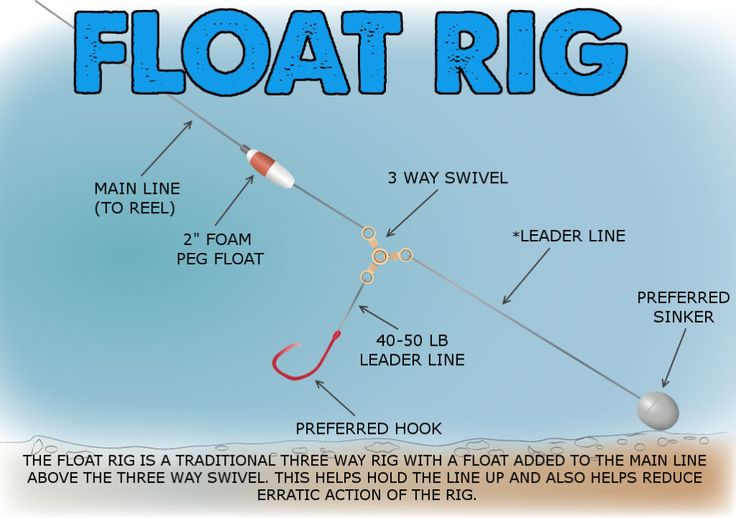 The Float Rig: Float Rigs For Catfishing I first discovered a variation of this rig years ago when we were surf fishing on the Bolivar Peninsula on the Gulf Of Mexico for shark. I saw some guys using something similar to this to help hold the baits up and to compensate for the massive rolling […]