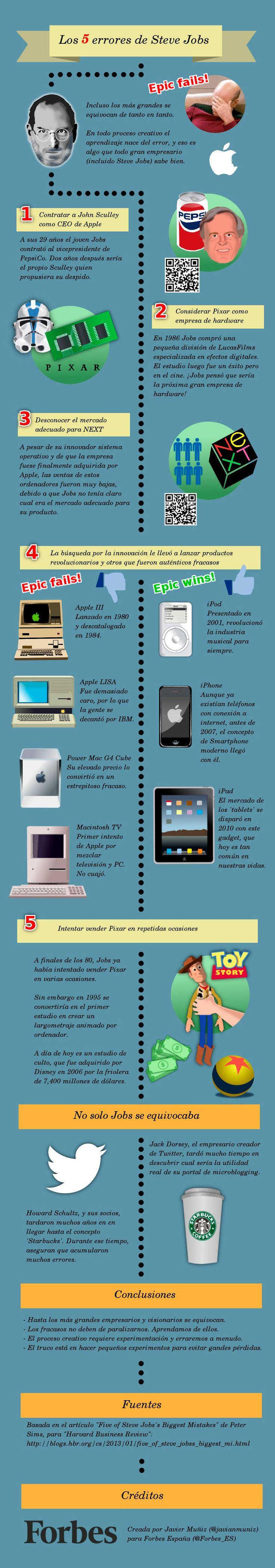 Los 5 errores de Steve Jobs #infografia