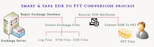Make corrupted Exchange EDB file into PST file without any hurdles http://www.edbtopst-tool.com