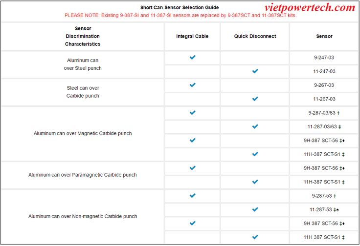 BCM387-WR Module Sencon Hệ thống Can marking - BodyMaker | VietpowerTech - Vietpower - http://vietpowertech.com/bcm387-wr-module-sencon-he-thong-can-marking-bodymaker-206.html