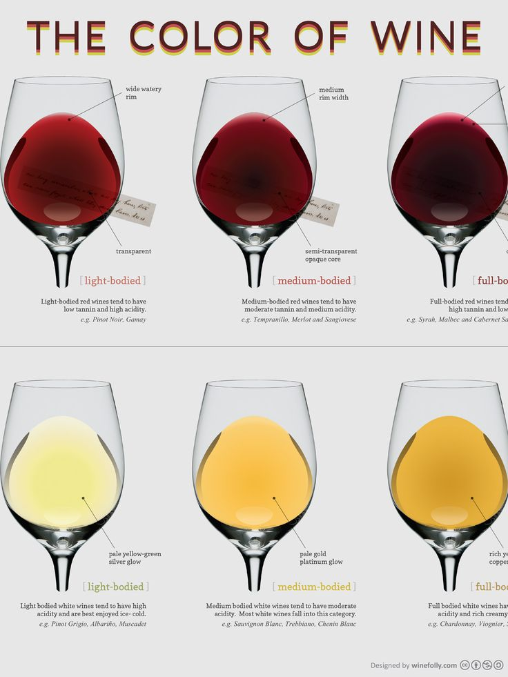 """13"""" x 19"""" Poster Compare the different colors of wine with this unique chart. From light bodied red wines to well aged white wines, this po..."""