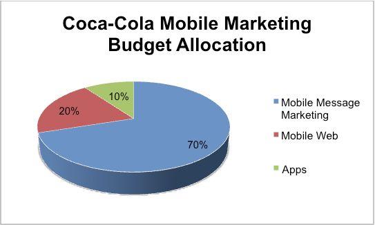 Coca-Cola Allocates 70 Percent of Mobile Budget to Text Message Marketing