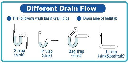 different drain flow (s trap, p trap, bag trap, l trap ...