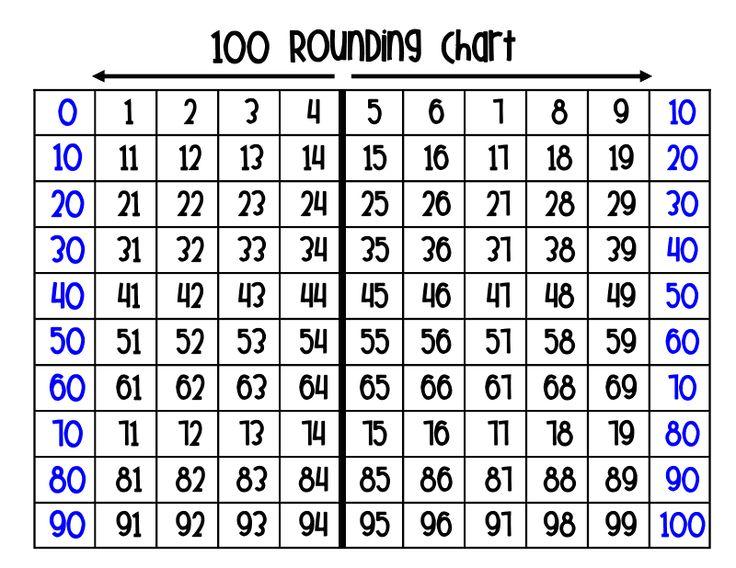 rounding: Nearest 10, 100 Round, Round Charts, Math Ideas, Neat Ideas, Rounding, High Heels,  Crossword, Math Journals
